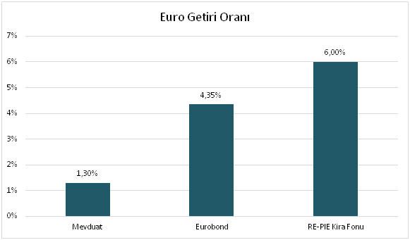euro-getiri-oranlari
