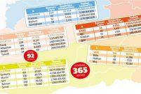 Cazibe Merkezleri Programı'nda en fazla yatırım Şanlıurfa ve Erzurum'a