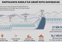 38 bin dekar arazi Kartalkaya ile suya kavuşacak