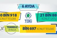 TOKİ Temmuzda bin 697 konutu hak sahiplerine teslim ediyor