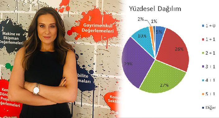 İstanbul'da markalı konutlar son iki yılda yüzde 14 arttı
