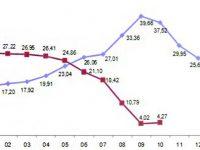 İnşaat maliyet endeksi aylık yüzde 0,07 arttı